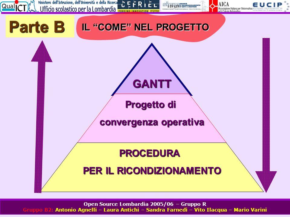 Open Source Lombardia 2005/06 – Gruppo R Gruppo B2: Antonio Agnelli – Laura Antichi – Sandra Farnedi – Vito Ilacqua – Mario Varini Parte B IL COME NEL