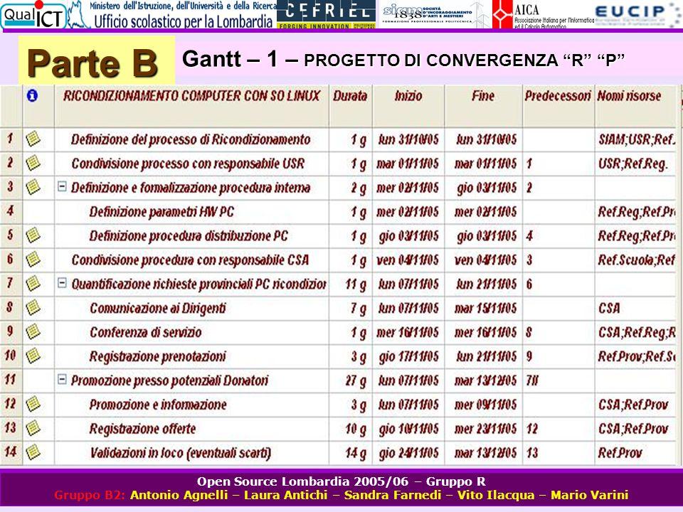 Open Source Lombardia 2005/06 – Gruppo R Gruppo B2: Antonio Agnelli – Laura Antichi – Sandra Farnedi – Vito Ilacqua – Mario Varini Parte B Gantt – 1 –