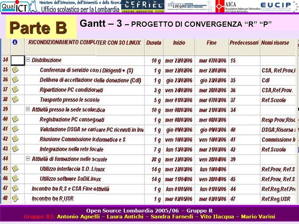 Open Source Lombardia 2005/06 – Gruppo R Gruppo B2: Antonio Agnelli – Laura Antichi – Sandra Farnedi – Vito Ilacqua – Mario Varini Parte B Gantt – 3 –