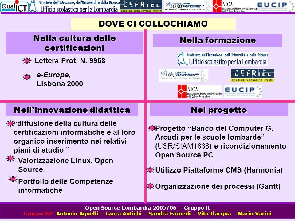 Open Source Lombardia 2005/06 – Gruppo R Gruppo B2: Antonio Agnelli – Laura Antichi – Sandra Farnedi – Vito Ilacqua – Mario Varini DOVE CI COLLOCHIAMO