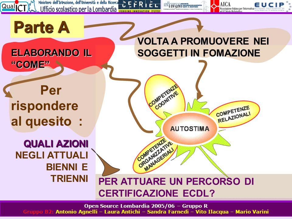 Open Source Lombardia 2005/06 – Gruppo R Gruppo B2: Antonio Agnelli – Laura Antichi – Sandra Farnedi – Vito Ilacqua – Mario Varini MAPPA DEL COME NEL PROGETTO Parte A PREPARAZIONE DELLE CONDIZIONI FASE PRELIMINARE PROPOSTA AL COLLEGIO DOCENTI FASE DI PIANIFICAZIONE FASE OPERATIVA FASE DI MONITORAGGIO RILANCIO