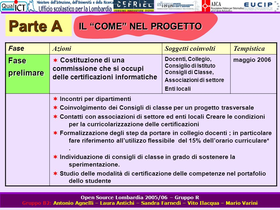 Open Source Lombardia 2005/06 – Gruppo R Gruppo B2: Antonio Agnelli – Laura Antichi – Sandra Farnedi – Vito Ilacqua – Mario Varini Parte A Fase AzioniSoggetti coinvoltiTempistica Proposta al collegio docenti 1.
