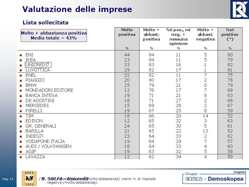 Pag. 12 R. 50174 - Unicredit Valutazione delle imprese Molto + abbastanza positiva Media totale = 43% (segue) (*)% di risposte positive (molto/abbasta