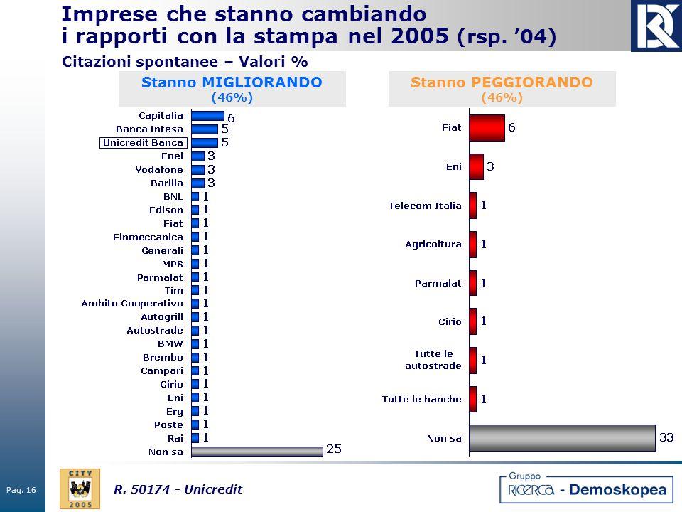 Pag. 16 R. 50174 - Unicredit Imprese che stanno cambiando i rapporti con la stampa nel 2005 (rsp. 04) Stanno MIGLIORANDO (46%) Stanno PEGGIORANDO (46%