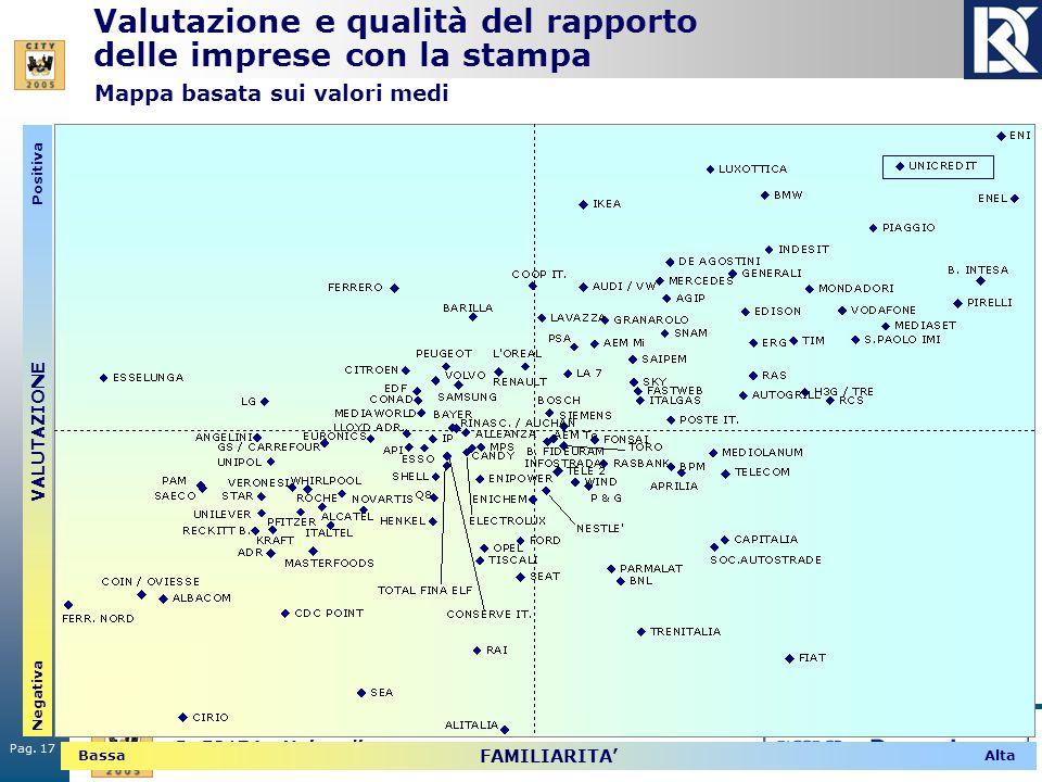 Pag. 17 R. 50174 - Unicredit Valutazione e qualità del rapporto delle imprese con la stampa VALUTAZIONE Positiva Negativa FAMILIARITA AltaBassa Mappa