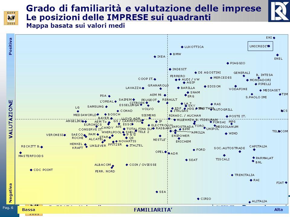 Pag. 6 R. 50174 - Unicredit Grado di familiarità e valutazione delle imprese Le posizioni delle IMPRESE sui quadranti VALUTAZIONE Positiva Negativa FA