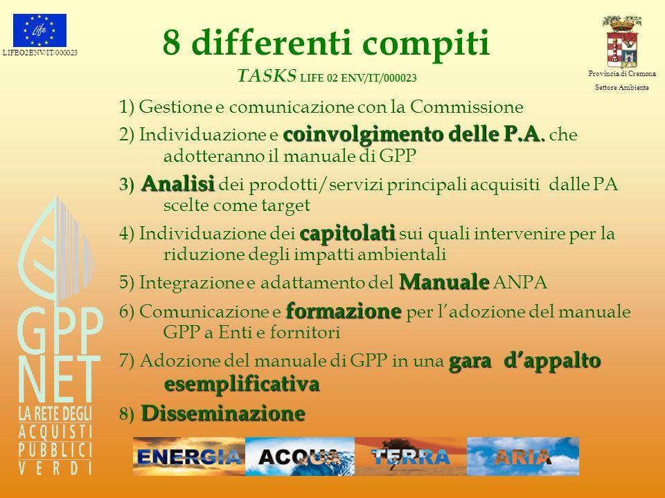 LIFEO2ENV/IT/000023 Provincia di Cremona Settore Ambiente 8 differenti compiti TASKS LIFE 02 ENV/IT/000023 1) Gestione e comunicazione con la Commissi