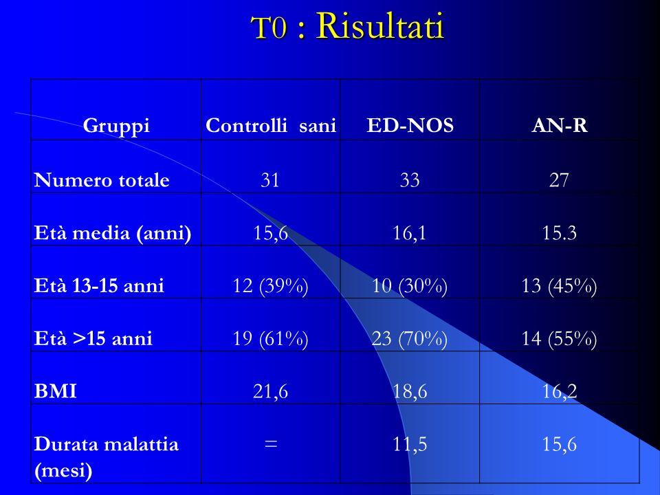 GruppiControlli saniED-NOSAN-R Numero totale313327 Età media (anni)15,616,115.3 Età 13-15 anni12 (39%)10 (30%)13 (45%) Età >15 anni19 (61%)23 (70%)14