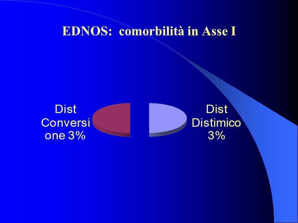 EDNOS: comorbilità in Asse I