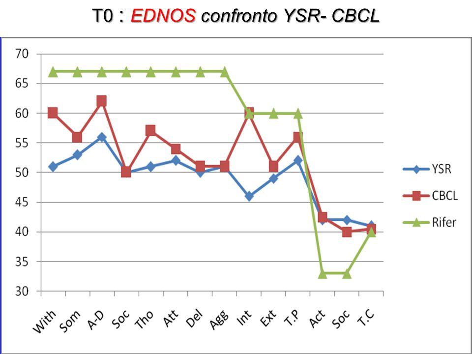 T0 : EDNOS confronto YSR- CBCL