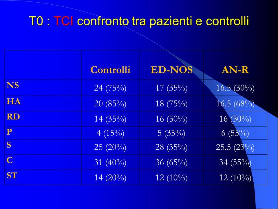 T0 : TCI confronto tra pazienti e controlli ControlliED-NOSAN-R NS 24 (75%)17 (35%)16.5 (30%) HA 20 (85%)18 (75%)16.5 (68%) RD 14 (35%)16 (50%) P 4 (1