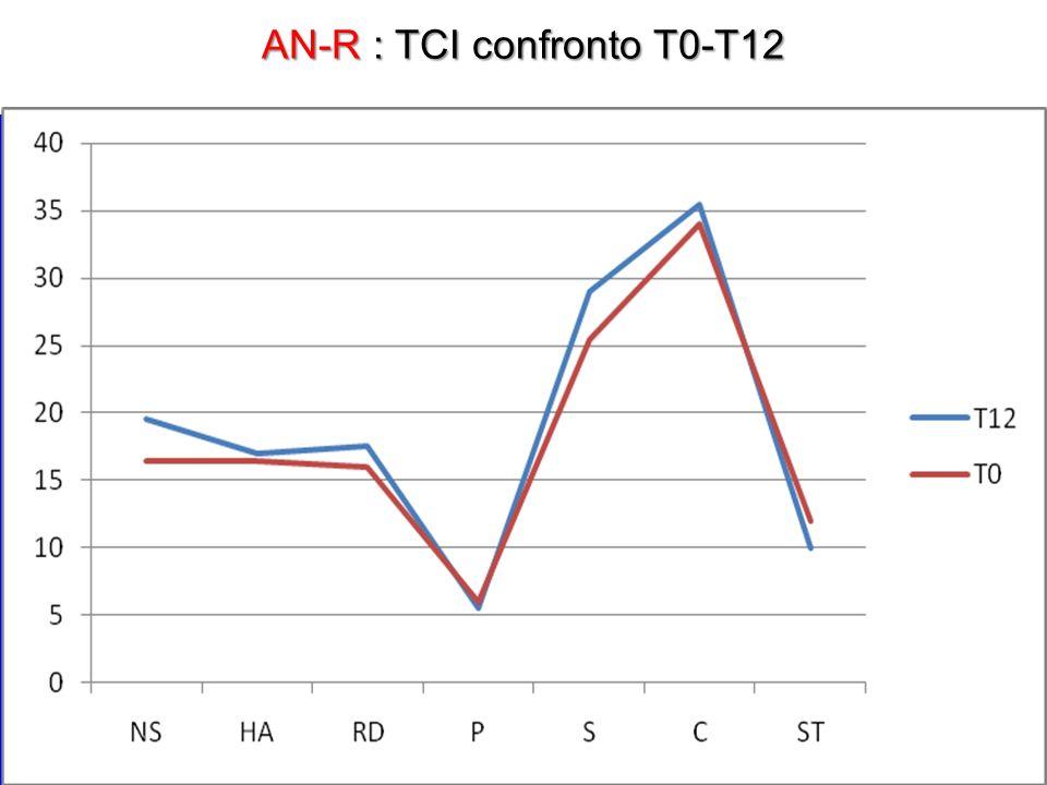 AN-R : TCI confronto T0-T12