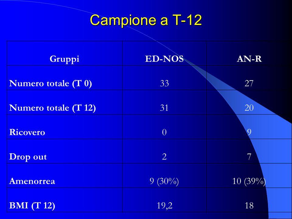 Campione a T-12 GruppiED-NOSAN-R Numero totale (T 0)3327 Numero totale (T 12)3120 Ricovero09 Drop out27 Amenorrea9 (30%)10 (39%) BMI (T 12)19,218