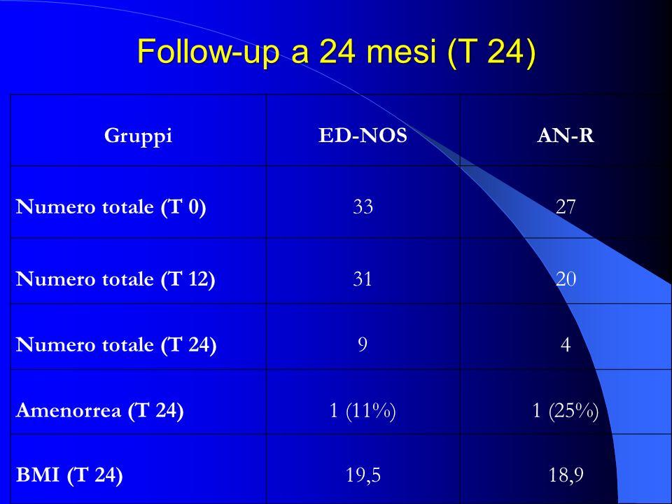 Follow-up a 24 mesi (T 24) GruppiED-NOSAN-R Numero totale (T 0)3327 Numero totale (T 12)3120 Numero totale (T 24)94 Amenorrea (T 24)1 (11%)1 (25%) BMI