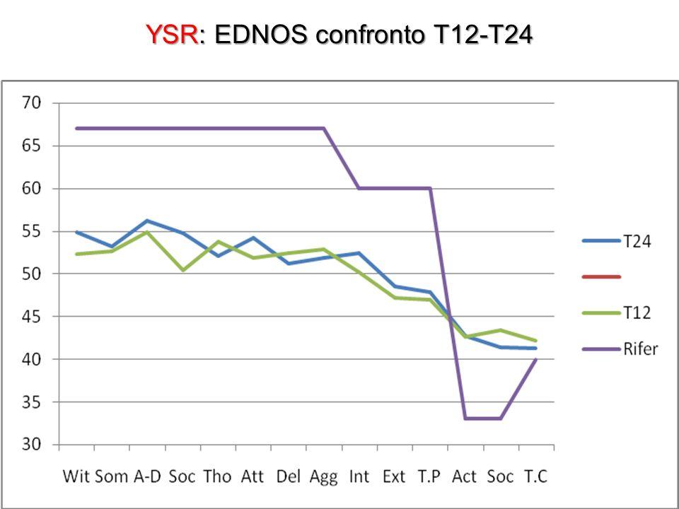 YSR: EDNOS confronto T12-T24