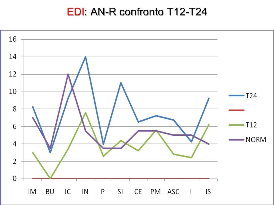 EDI: AN-R confronto T12-T24