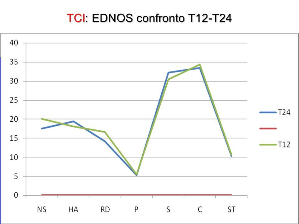 TCI: EDNOS confronto T12-T24