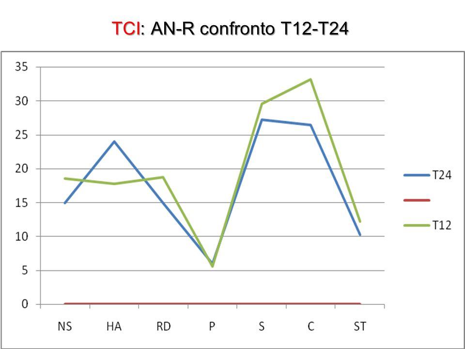 TCI: AN-R confronto T12-T24 TCI: AN-R confronto T12-T24
