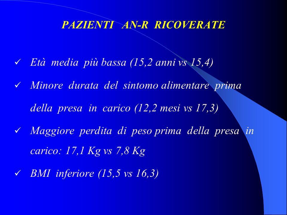 PAZIENTI AN-R RICOVERATE Età media più bassa (15,2 anni vs 15,4) Minore durata del sintomo alimentare prima della presa in carico (12,2 mesi vs 17,3)