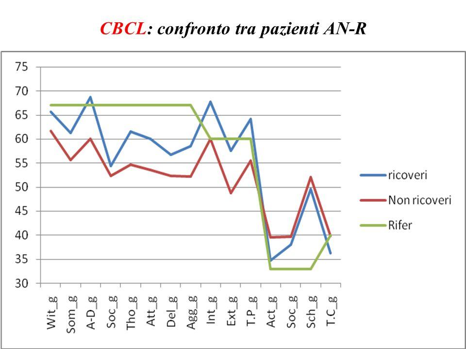 CBCL: confronto tra pazienti AN-R