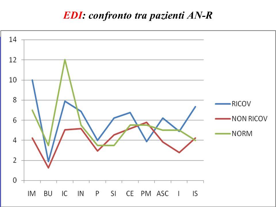 EDI: confronto tra pazienti AN-R