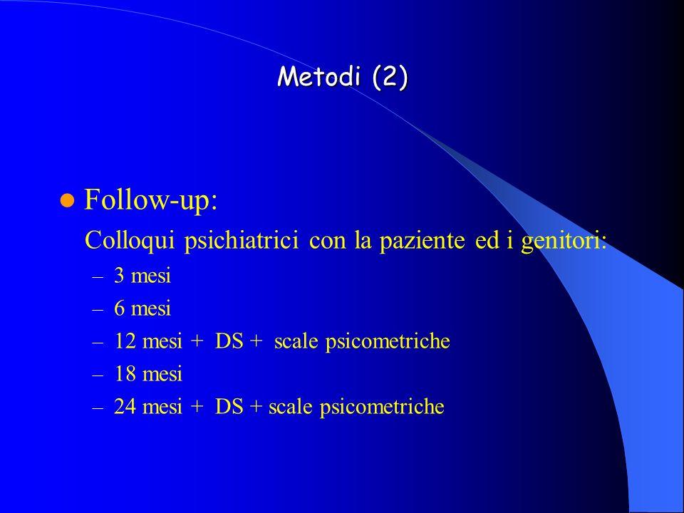 Metodi (2) Follow-up: Colloqui psichiatrici con la paziente ed i genitori: – 3 mesi – 6 mesi – 12 mesi + DS + scale psicometriche – 18 mesi – 24 mesi