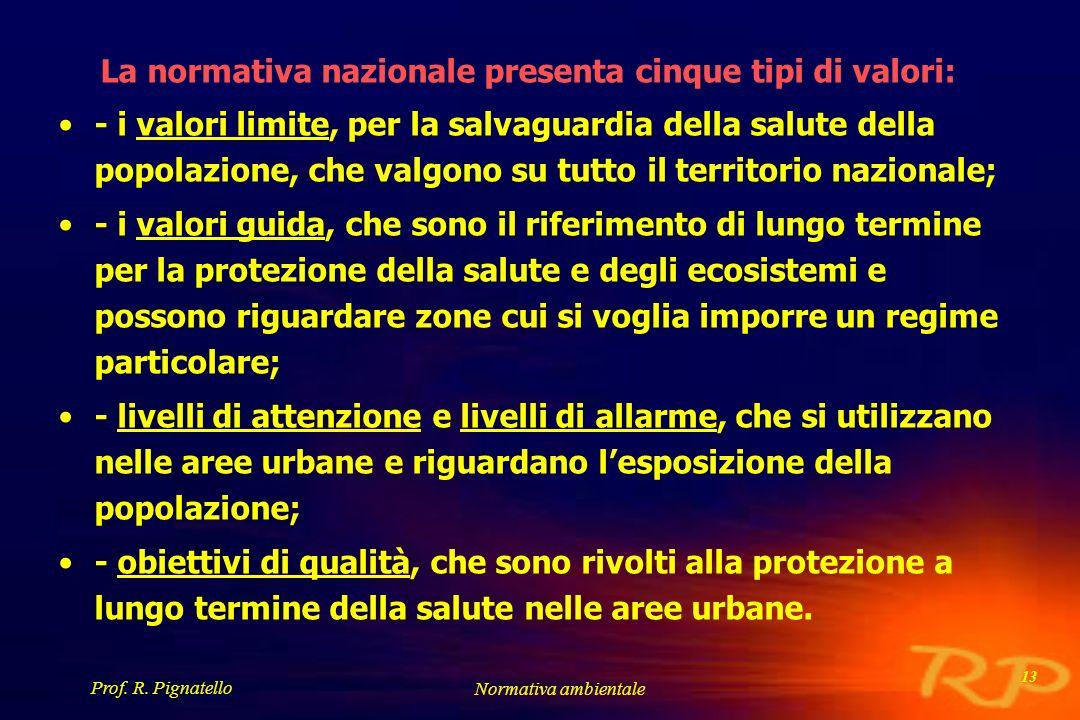 Prof. R. Pignatello Normativa ambientale 13 La normativa nazionale presenta cinque tipi di valori: - i valori limite, per la salvaguardia della salute