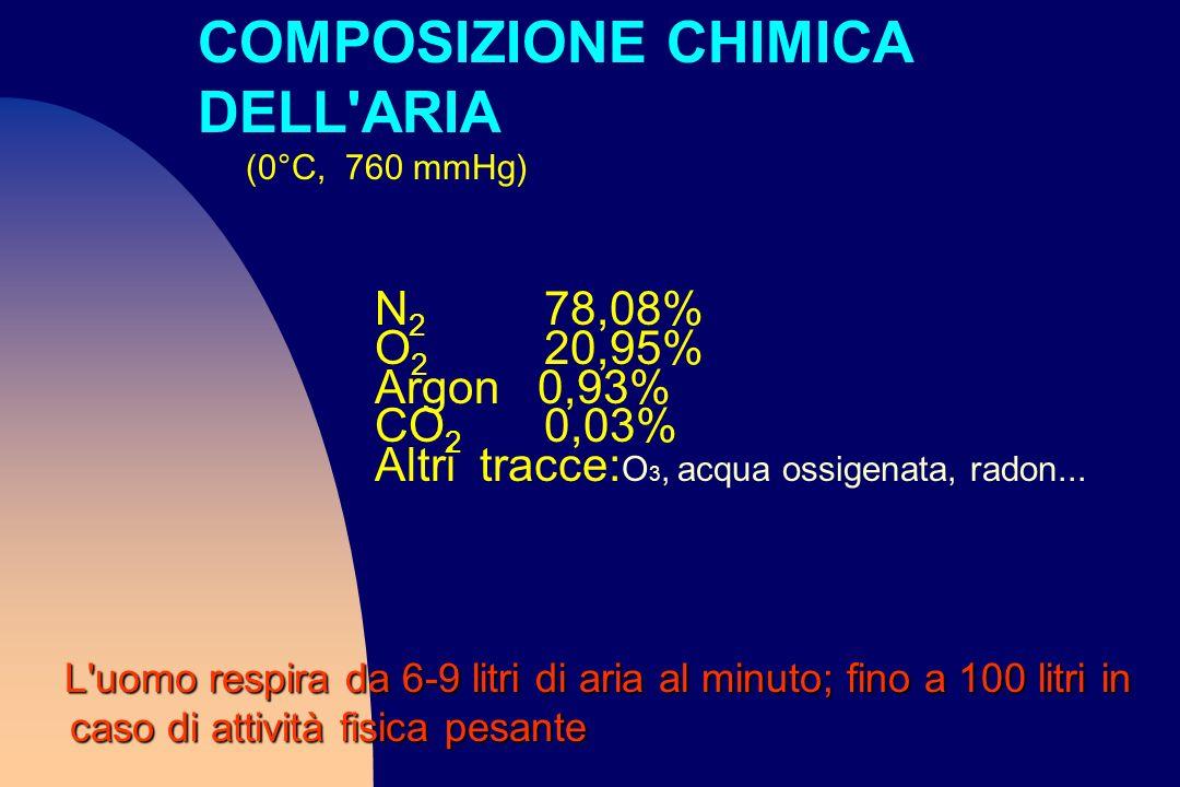N 2 78,08% O 2 20,95% Argon 0,93% CO 2 0,03% Altritracce: O 3, acqua ossigenata, radon... L'uomo respira da 6-9 litri di aria al minuto; fino a 100 li