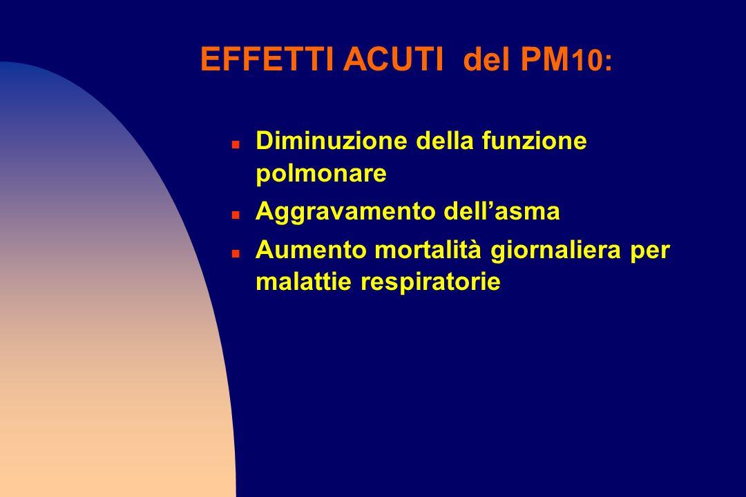 EFFETTI ACUTI del PM 10: n Diminuzione della funzione polmonare n Aggravamento dellasma n Aumento mortalità giornaliera per malattie respiratorie