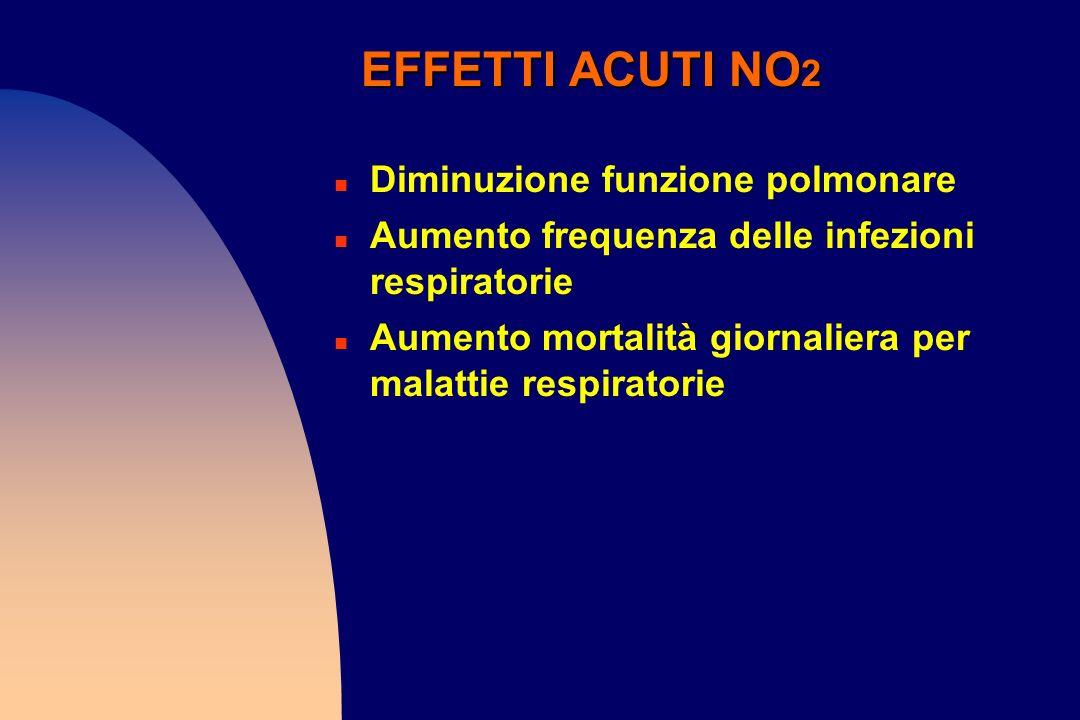 EFFETTI ACUTI NO 2 n Diminuzione funzione polmonare n Aumento frequenza delle infezioni respiratorie n Aumento mortalità giornaliera per malattie resp