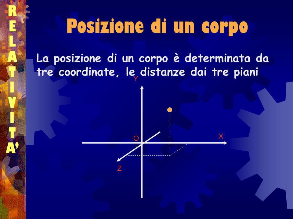 Posizione di un corpo RELATIVITARELATIVITA La posizione di un corpo è determinata da tre coordinate, le distanze dai tre piani X Y Z O