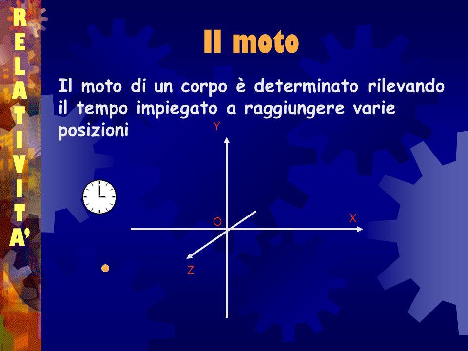Il moto RELATIVITARELATIVITA Il moto di un corpo è determinato rilevando il tempo impiegato a raggiungere varie posizioni X Y Z O