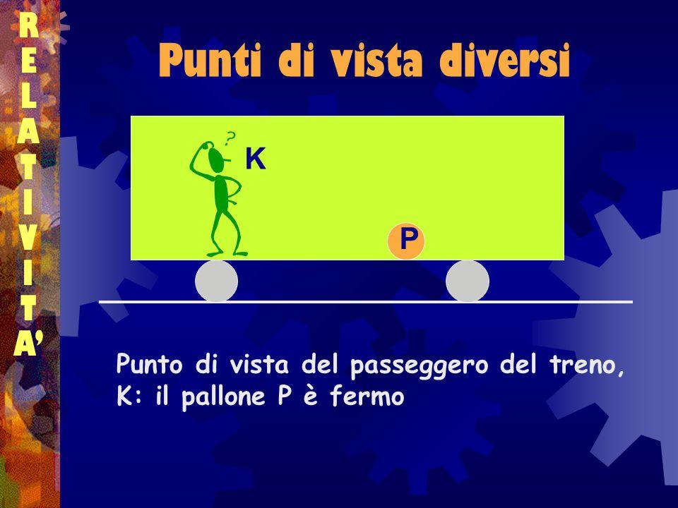 Composizione dei moti RELATIVITARELATIVITA …allora, rispetto alla terra, il pallone si muove con una velocità V uguale alla somma delle due velocità V = V + W P VW V