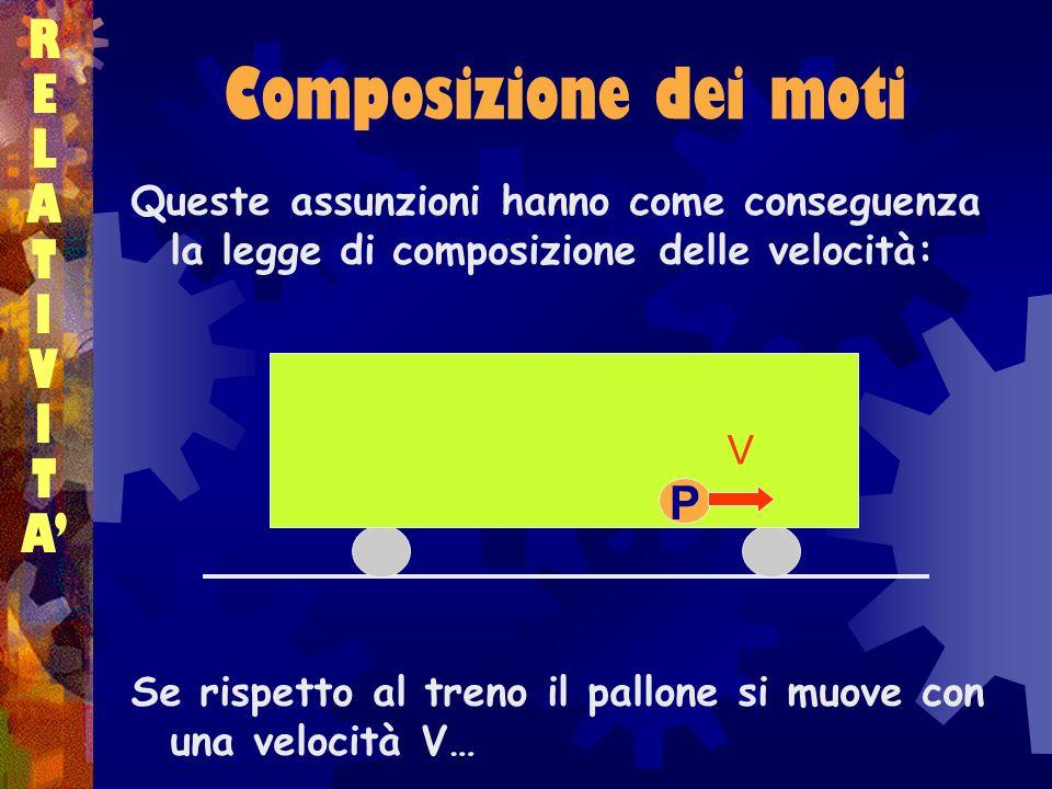 Composizione dei moti RELATIVITARELATIVITA Queste assunzioni hanno come conseguenza la legge di composizione delle velocità: Se rispetto al treno il p