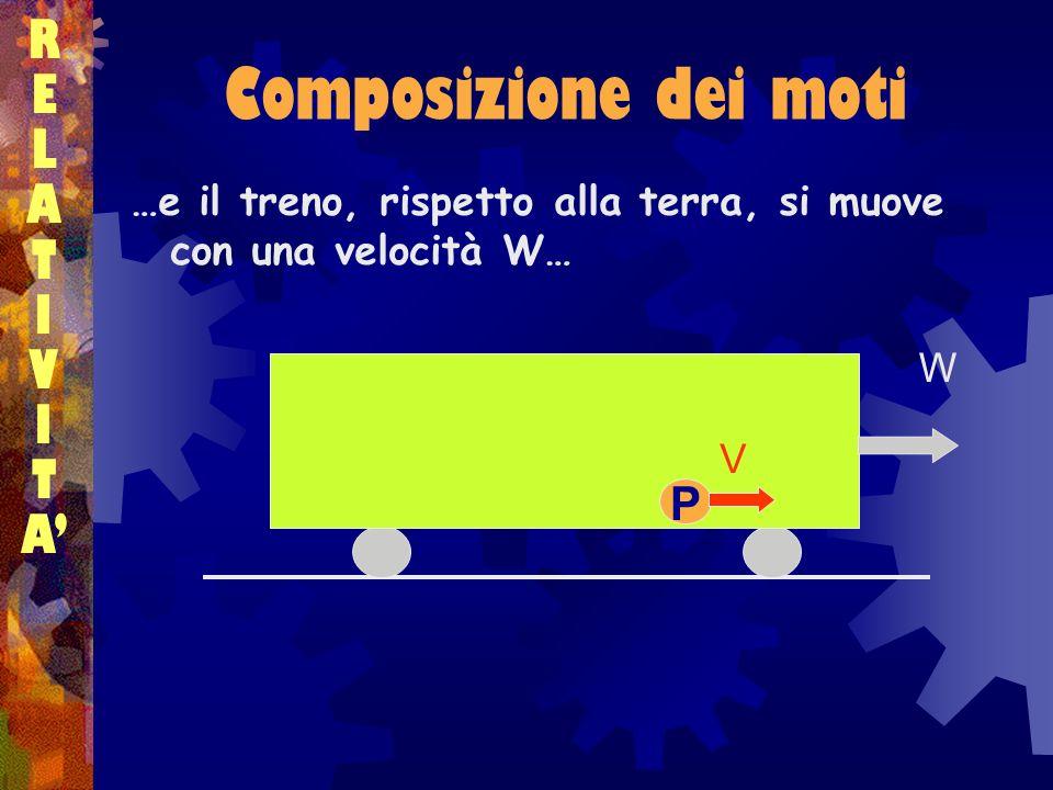 Composizione dei moti RELATIVITARELATIVITA …e il treno, rispetto alla terra, si muove con una velocità W… P V W