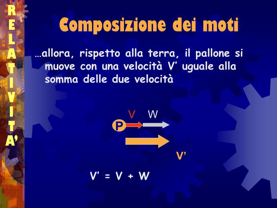 Composizione dei moti RELATIVITARELATIVITA …allora, rispetto alla terra, il pallone si muove con una velocità V uguale alla somma delle due velocità V
