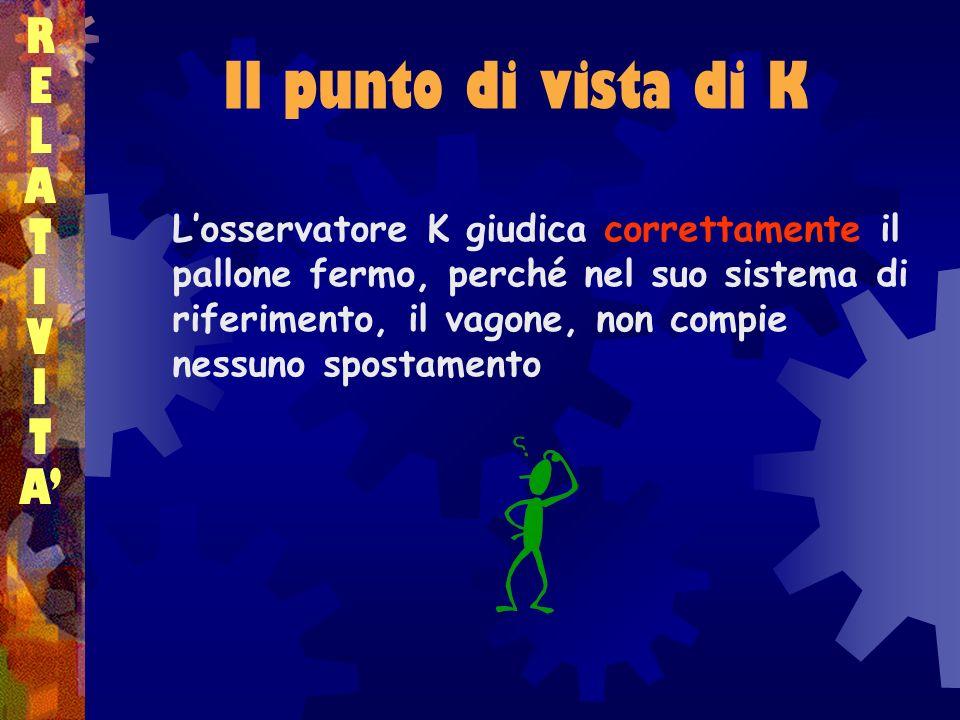 Il punto di vista di K RELATIVITARELATIVITA Losservatore K giudica correttamente il pallone fermo, perché nel suo sistema di riferimento, il vagone, n