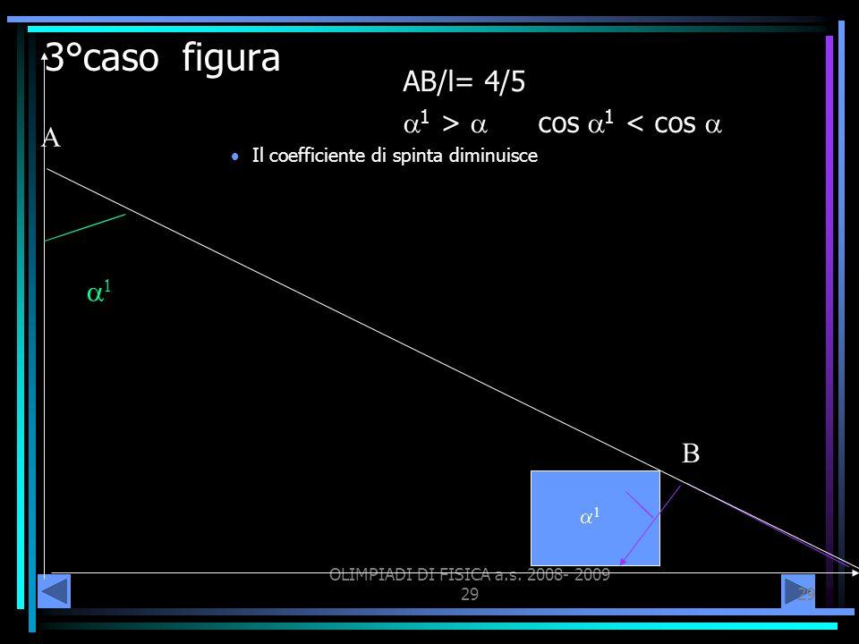 OLIMPIADI DI FISICA a.s. 2008- 2009 29 3°caso figura AB/l= 4/5 1 > cos 1 < cos Il coefficiente di spinta diminuisce A B 1