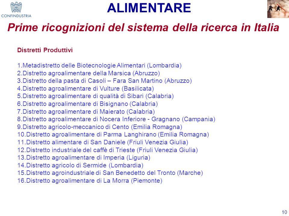 10 Prime ricognizioni del sistema della ricerca in Italia ALIMENTARE Distretti Produttivi 1.Metadistretto delle Biotecnologie Alimentari (Lombardia) 2