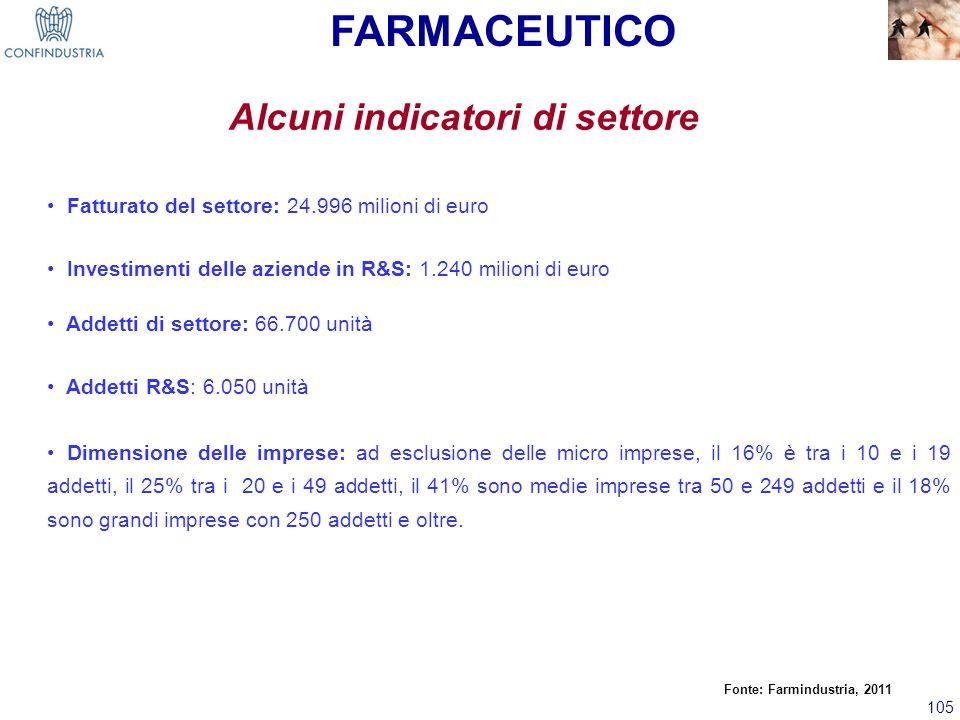 105 Alcuni indicatori di settore Fatturato del settore: 24.996 milioni di euro Investimenti delle aziende in R&S: 1.240 milioni di euro Addetti di set
