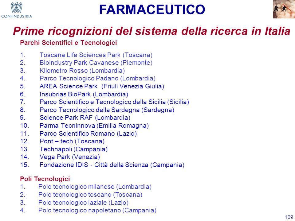 109 Parchi Scientifici e Tecnologici 1.Toscana Life Sciences Park (Toscana) 2.Bioindustry Park Cavanese (Piemonte) 3.Kilometro Rosso (Lombardia) 4.Par