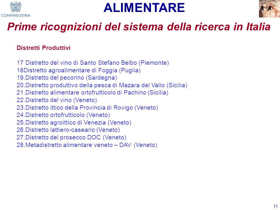 11 Prime ricognizioni del sistema della ricerca in Italia ALIMENTARE Distretti Produttivi 17 Distretto del vino di Santo Stefano Belbo (Piemonte) 18Di