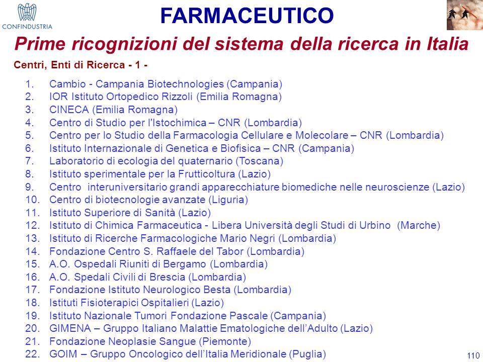 110 Prime ricognizioni del sistema della ricerca in Italia 1.Cambio - Campania Biotechnologies (Campania) 2.IOR Istituto Ortopedico Rizzoli (Emilia Ro