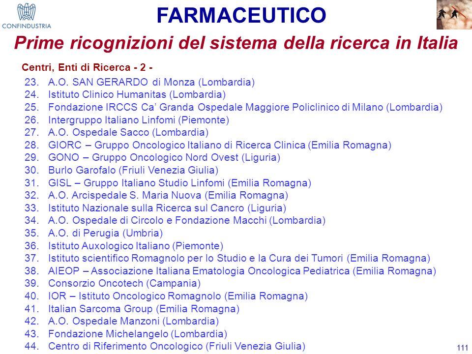 111 Prime ricognizioni del sistema della ricerca in Italia 23.A.O. SAN GERARDO di Monza (Lombardia) 24.Istituto Clinico Humanitas (Lombardia) 25.Fonda