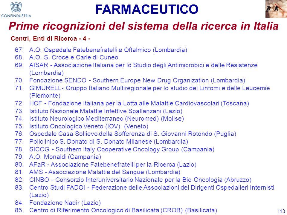 113 Prime ricognizioni del sistema della ricerca in Italia 67.A.O. Ospedale Fatebenefratelli e Oftalmico (Lombardia) 68.A.O. S. Croce e Carle di Cuneo