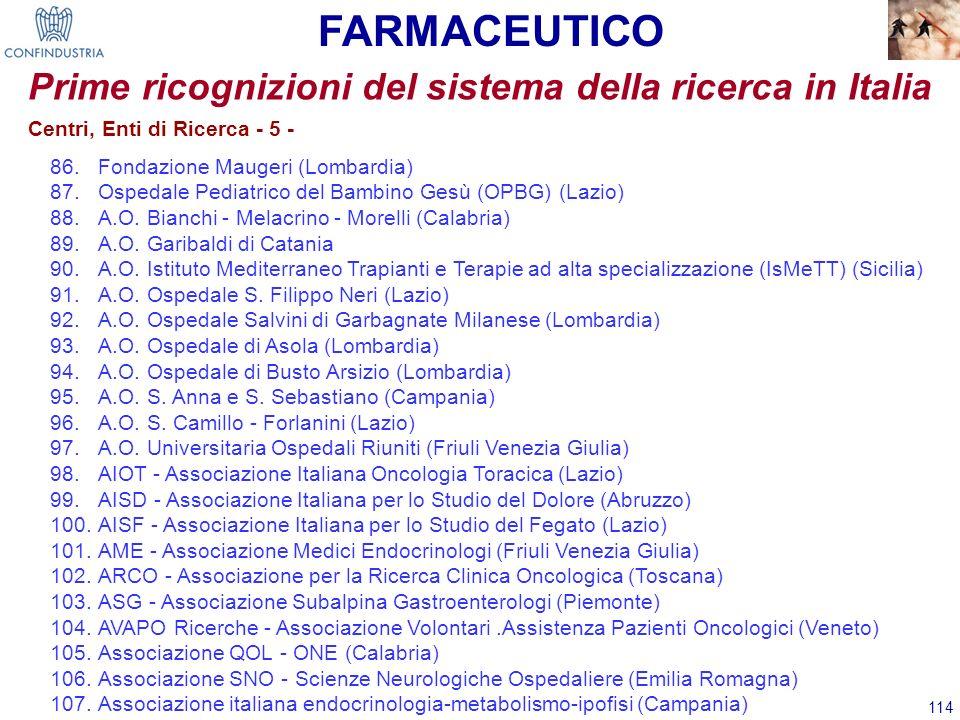 114 Prime ricognizioni del sistema della ricerca in Italia 86.Fondazione Maugeri (Lombardia) 87.Ospedale Pediatrico del Bambino Gesù (OPBG) (Lazio) 88