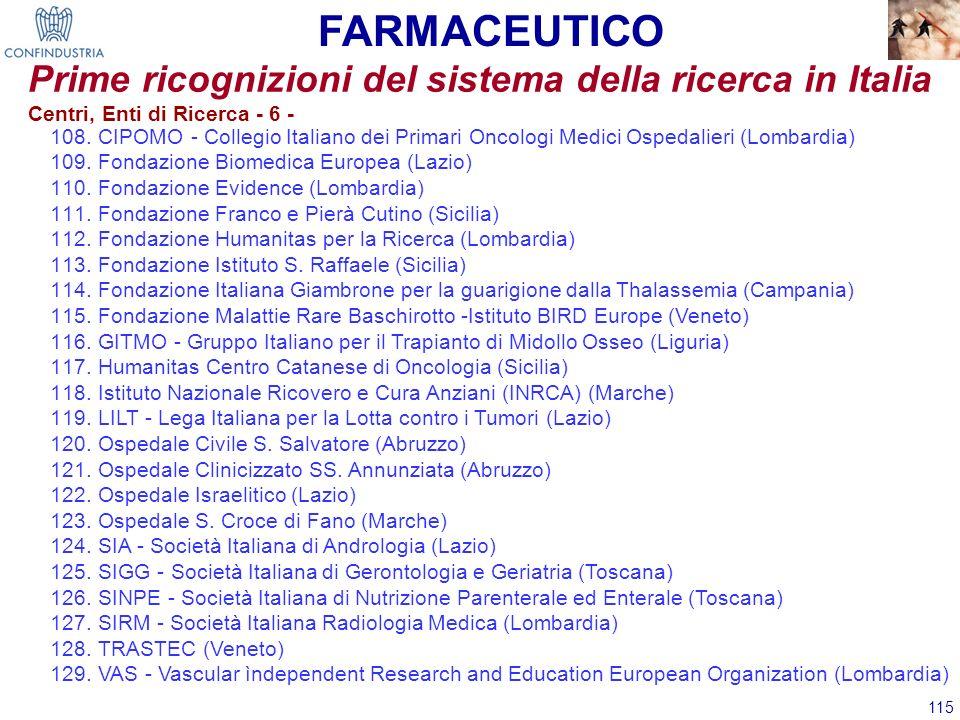 115 Prime ricognizioni del sistema della ricerca in Italia 108.CIPOMO - Collegio Italiano dei Primari Oncologi Medici Ospedalieri (Lombardia) 109.Fond