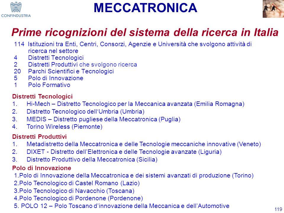 119 Prime ricognizioni del sistema della ricerca in Italia Distretti Tecnologici 1.Hi-Mech – Distretto Tecnologico per la Meccanica avanzata (Emilia R