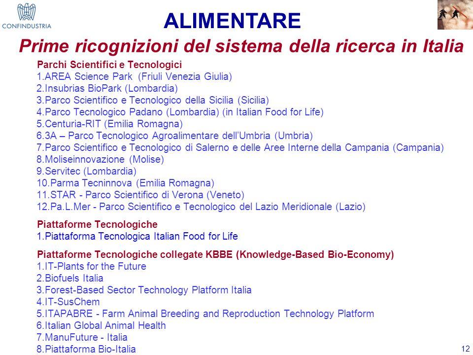 12 Parchi Scientifici e Tecnologici 1.AREA Science Park (Friuli Venezia Giulia) 2.Insubrias BioPark (Lombardia) 3.Parco Scientifico e Tecnologico dell