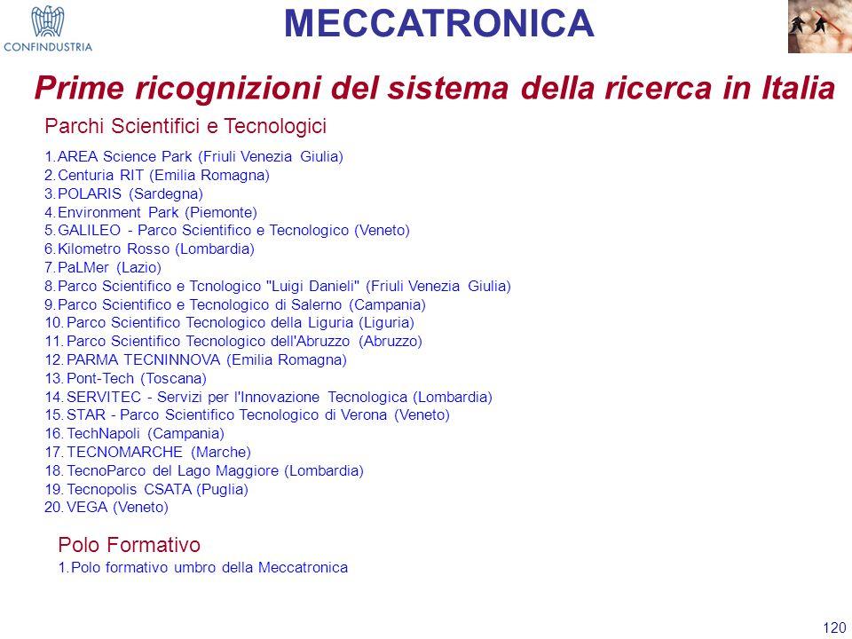 120 Prime ricognizioni del sistema della ricerca in Italia MECCATRONICA Polo Formativo 1.Polo formativo umbro della Meccatronica Parchi Scientifici e